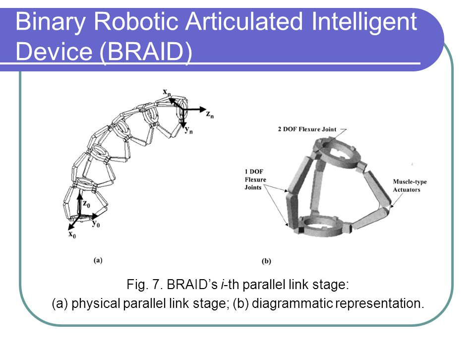 Binary Robotic Articulated Intelligent Device (BRAID) Fig. 7. BRAID's i-th parallel link stage: (a) physical parallel link stage; (b) diagrammatic rep
