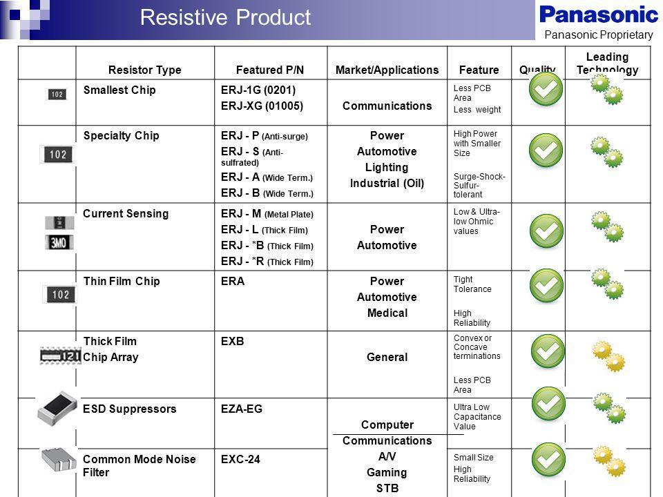 Panasonic Proprietary Resistor TypeFeatured P/NMarket/ApplicationsFeatureQuality Leading Technology Smallest ChipERJ-1G (0201) ERJ-XG (01005)Communica