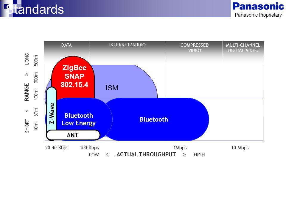 Panasonic Proprietary ISM SHORT LONG 10m 50m 100m 300m 500m 20-40 Kbps 100 Kbps 1Mbps 10 Mbps LOW HIGH DATA INTERNET/AUDIO COMPRESSED VIDEO MULTI-CHAN