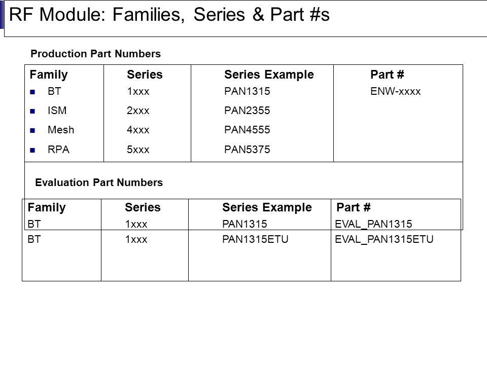 Panasonic Proprietary RF Module: Families, Series & Part #s FamilySeries Series ExamplePart # BT1xxxPAN1315 ENW-xxxx ISM2xxxPAN2355 Mesh4xxxPAN4555 RP