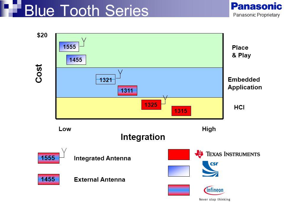 Panasonic Proprietary 1455 1555 Integrated Antenna External Antenna Integration HighLow Cost 1325 1315 1321 1311 Embedded Application HCI Place & Play