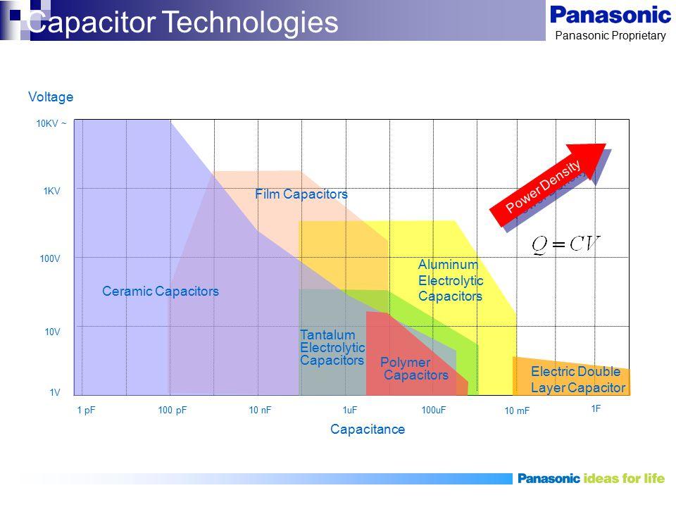 Panasonic Proprietary 1V 10V 1 pF100 pF10 nF1uF100uF 10 mF 1F 100V 1KV 10KV ~ Aluminum Electrolytic Capacitors Electric Double Layer Capacitor Voltage