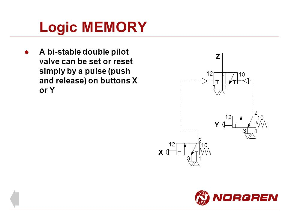 Logic MEMORY A bi-stable double pilot valve can be set or reset simply by a pulse (push and release) on buttons X or Y Z 13 X Y 1 2 3 12 10 1 2 3 12 10 12 10