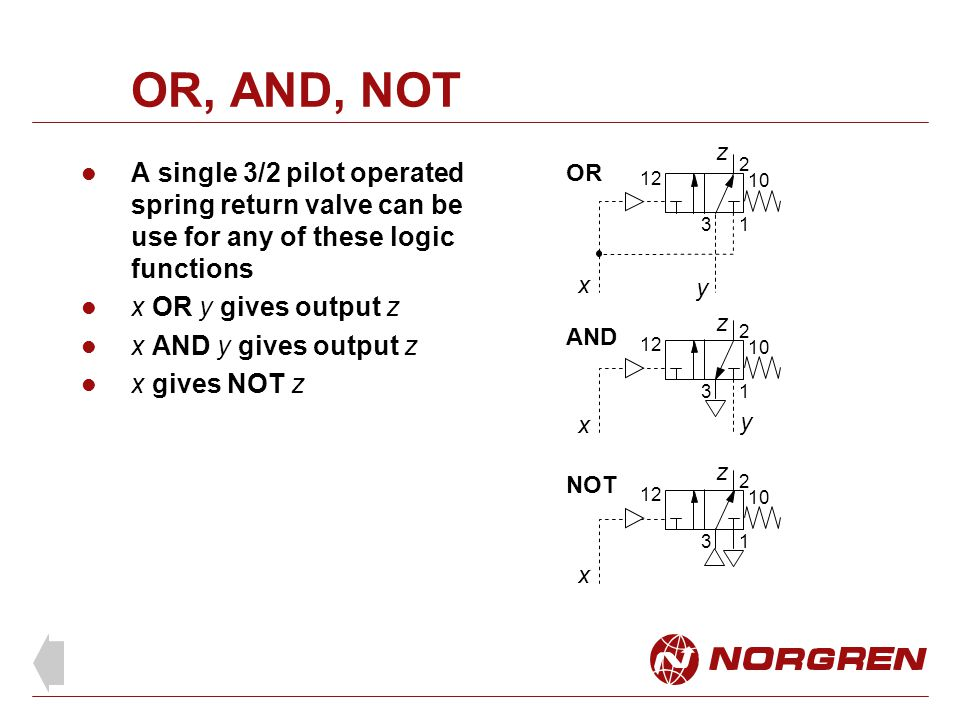 OR, AND, NOT A single 3/2 pilot operated spring return valve can be use for any of these logic functions x OR y gives output z x AND y gives output z x gives NOT z 1 2 3 12 10 1 2 3 12 10 1 2 3 12 10 AND OR NOT x y z x y z x z