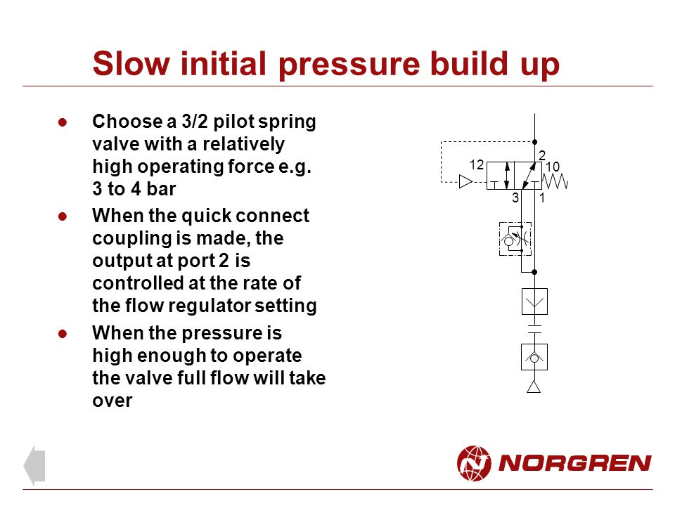 Slow initial pressure build up Choose a 3/2 pilot spring valve with a relatively high operating force e.g.