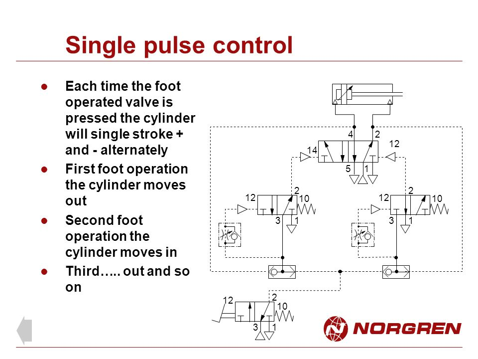 Single pulse control 24 14 12 1 2 3 10 15 12 10 1 2 3 2 13 12 10 Each time the foot operated valve is pressed the cylinder will single stroke + and - alternately First foot operation the cylinder moves out Second foot operation the cylinder moves in Third…..