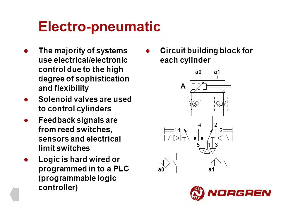 Electro-pneumatic The majority of systems use electrical/electronic control due to the high degree of sophistication and flexibility Solenoid valves are used to control cylinders Feedback signals are from reed switches, sensors and electrical limit switches Logic is hard wired or programmed in to a PLC (programmable logic controller) a0a1 1 24 53 1412 A a0a1 Circuit building block for each cylinder