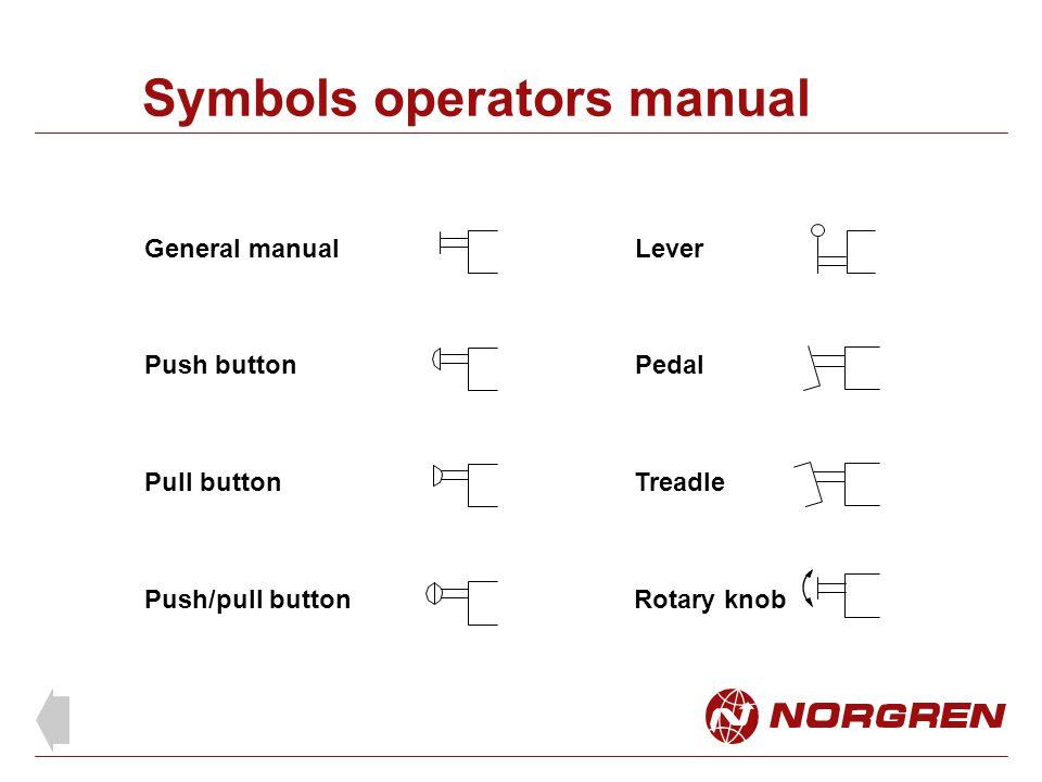 Symbols operators manual General manual Push button Pull button Push/pull button Lever Pedal Treadle Rotary knob