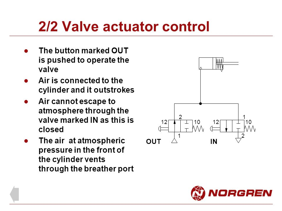 2/2 Valve actuator control The button marked OUT is pushed to operate the valve Air is connected to the cylinder and it outstrokes Air cannot escape to atmosphere through the valve marked IN as this is closed The air at atmospheric pressure in the front of the cylinder vents through the breather port 2 10 1 12 1 1012 2 OUTIN