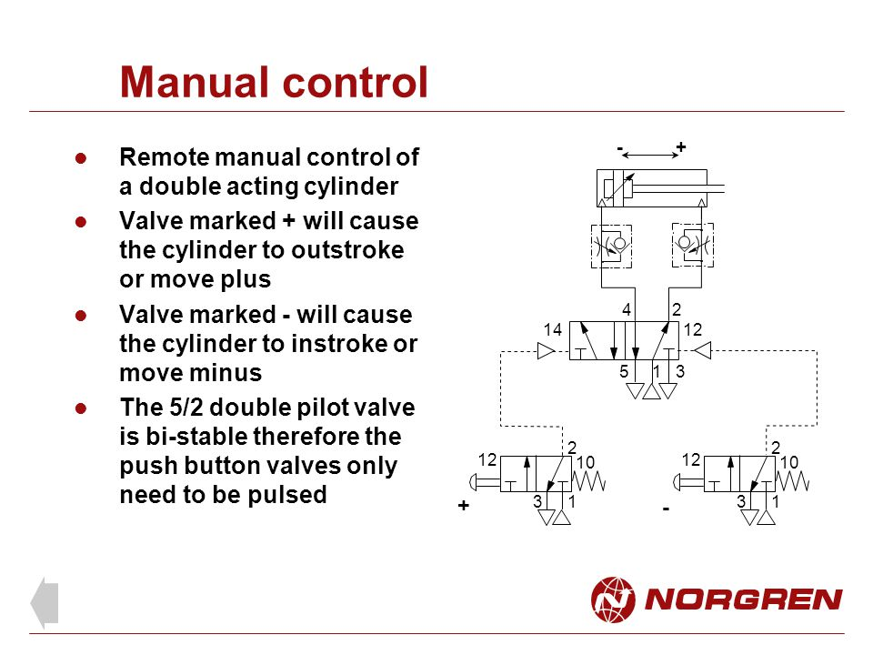Manual control Remote manual control of a double acting cylinder Valve marked + will cause the cylinder to outstroke or move plus Valve marked - will cause the cylinder to instroke or move minus The 5/2 double pilot valve is bi-stable therefore the push button valves only need to be pulsed 1 24 53 1412 1 2 3 10 1 2 3 12 10 + - +-