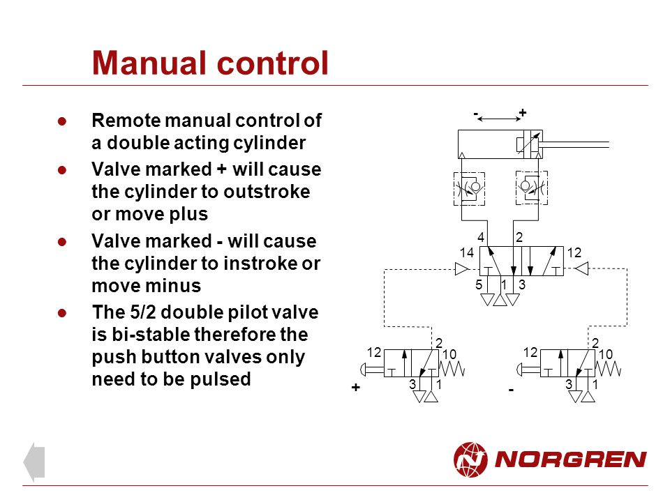 Manual control Remote manual control of a double acting cylinder Valve marked + will cause the cylinder to outstroke or move plus Valve marked - will cause the cylinder to instroke or move minus The 5/2 double pilot valve is bi-stable therefore the push button valves only need to be pulsed 1 24 53 1 2 3 12 10 1 2 3 12 10 1412 + - +-