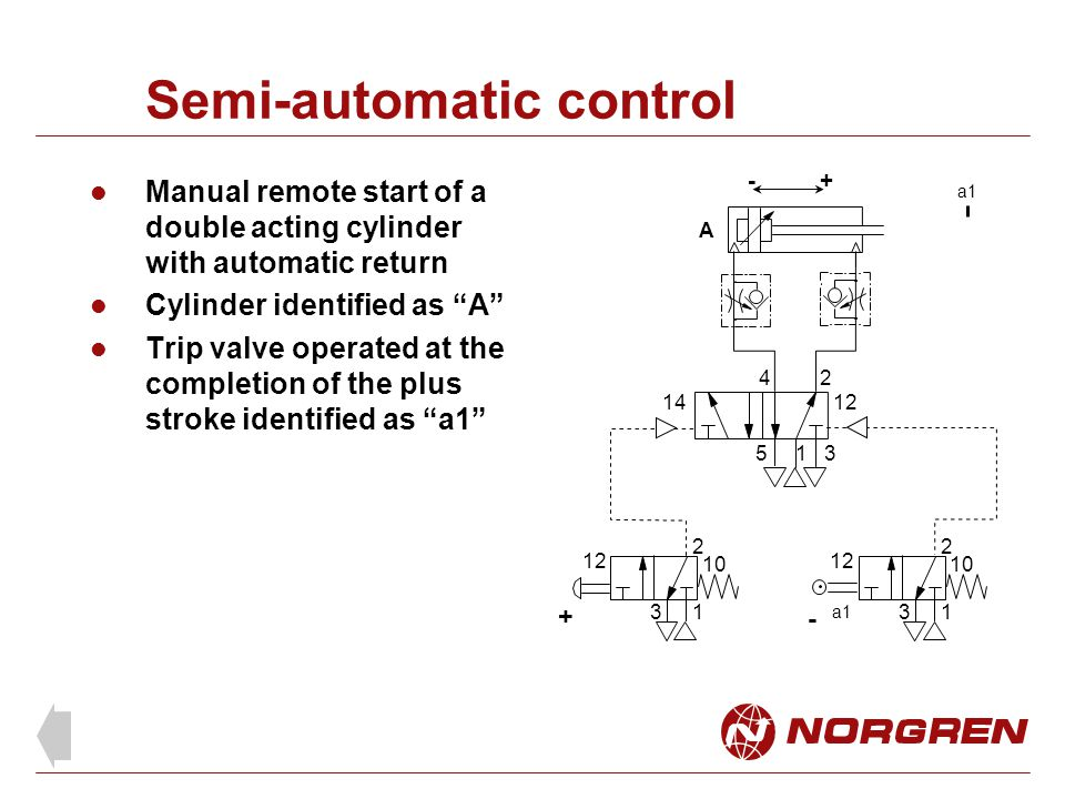 Semi-automatic control Manual remote start of a double acting cylinder with automatic return Cylinder identified as A Trip valve operated at the completion of the plus stroke identified as a1 1 24 53 1412 1 2 3 10 1 2 3 12 10 + - +- A a1