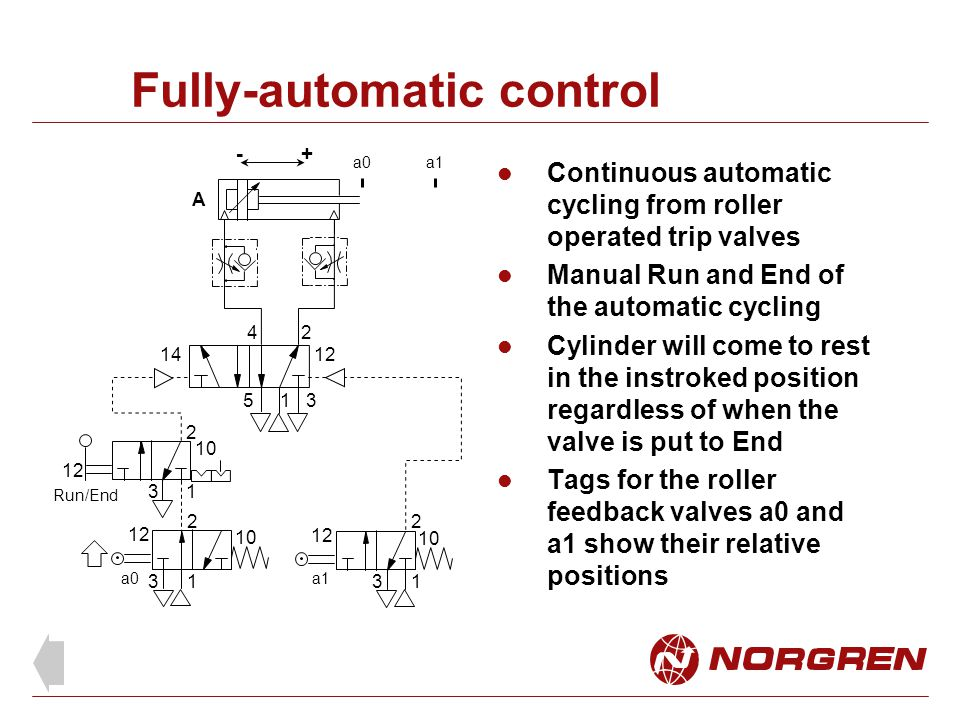 Fully-automatic control Continuous automatic cycling from roller operated trip valves Manual Run and End of the automatic cycling Cylinder will come to rest in the instroked position regardless of when the valve is put to End Tags for the roller feedback valves a0 and a1 show their relative positions
