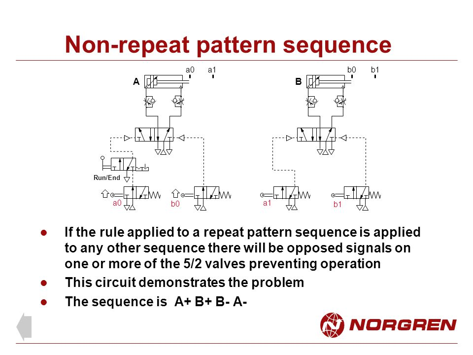 Non-repeat pattern sequence If the rule applied to a repeat pattern sequence is applied to any other sequence there will be opposed signals on one or more of the 5/2 valves preventing operation This circuit demonstrates the problem The sequence is A+ B+ B- A- Run/End A B b1 a1 a0 b0 a0a1b0b1