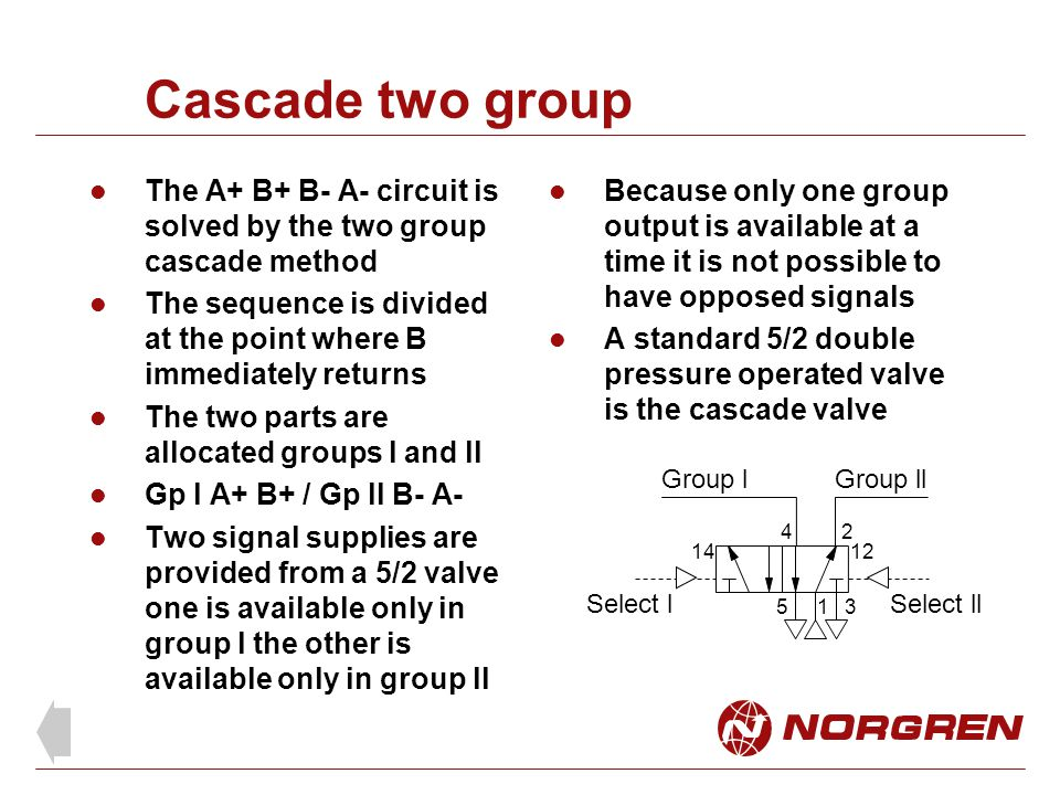 Cascade two group The A+ B+ B- A- circuit is solved by the two group cascade method The sequence is divided at the point where B immediately returns The two parts are allocated groups l and ll Gp l A+ B+ / Gp ll B- A- Two signal supplies are provided from a 5/2 valve one is available only in group l the other is available only in group ll Because only one group output is available at a time it is not possible to have opposed signals A standard 5/2 double pressure operated valve is the cascade valve 1 24 53 1412 Group lGroup ll Select lSelect ll