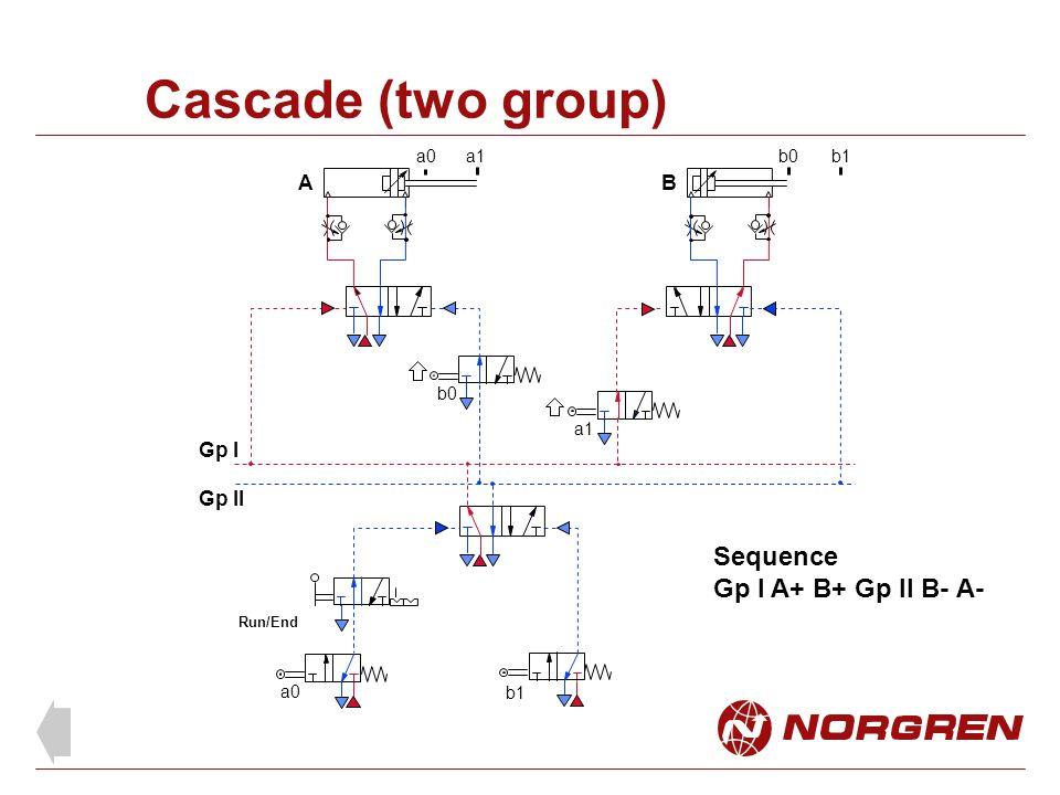 Cascade (two group) A B b0 a0a1b0b1 Run/End a1 a0 b1 Sequence Gp l A+ B+ Gp ll B- A- Gp l Gp ll