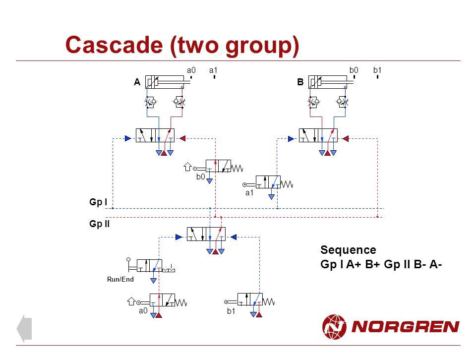 Cascade (two group) A B a0a1b0b1 Run/End Sequence Gp l A+ B+ Gp ll B- A- Gp l Gp ll b0 b1 a1 a0