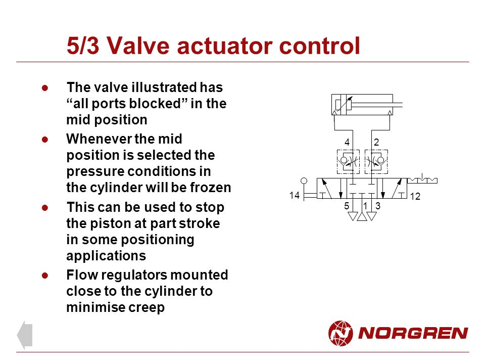 5/3 Valve actuator control The valve illustrated has all ports blocked in the mid position Whenever the mid position is selected the pressure conditions in the cylinder will be frozen This can be used to stop the piston at part stroke in some positioning applications Flow regulators mounted close to the cylinder to minimise creep 24 153 14 12