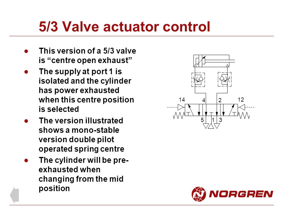 5/3 Valve actuator control This version of a 5/3 valve is centre open exhaust The supply at port 1 is isolated and the cylinder has power exhausted when this centre position is selected The version illustrated shows a mono-stable version double pilot operated spring centre The cylinder will be pre- exhausted when changing from the mid position 24 153 1412