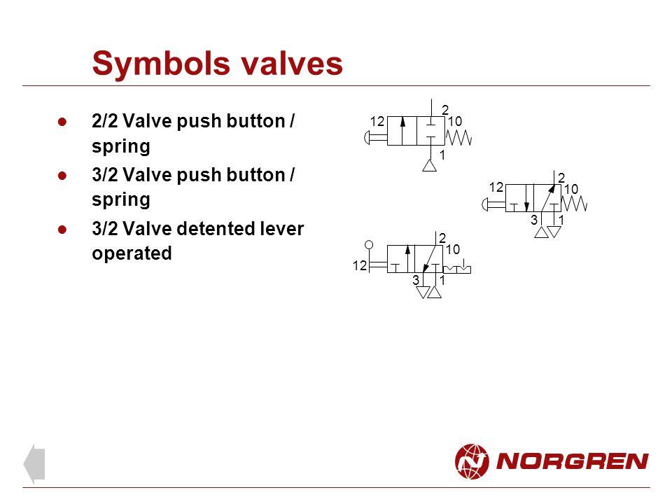 Symbols valves 2/2 Valve push button / spring 3/2 Valve push button / spring 3/2 Valve detented lever operated 2 13 12 10 2 12 1 1 2 3 10