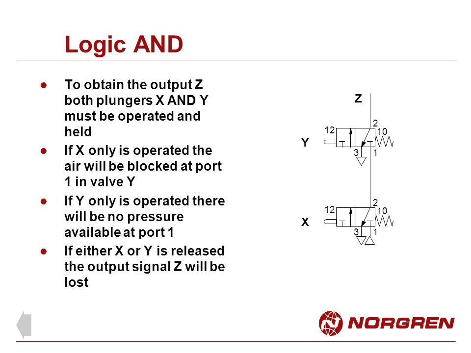 Logic AND To obtain the output Z both plungers X AND Y must be operated and held If X only is operated the air will be blocked at port 1 in valve Y If Y only is operated there will be no pressure available at port 1 If either X or Y is released the output signal Z will be lost 1 2 3 12 10 1 2 3 12 10 X Y Z