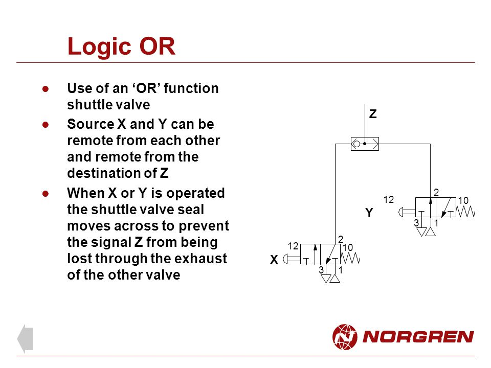 Logic OR Use of an 'OR' function shuttle valve Source X and Y can be remote from each other and remote from the destination of Z When X or Y is operated the shuttle valve seal moves across to prevent the signal Z from being lost through the exhaust of the other valve X Y Z 1 2 3 12 10 1 2 3 12 10