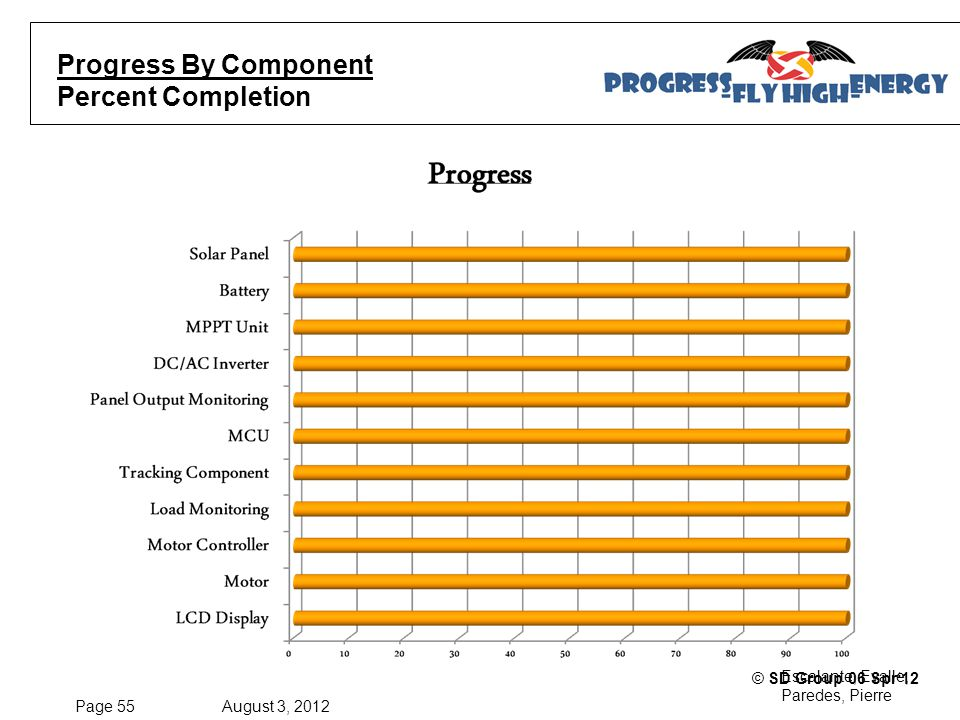 Page 55 August 3, 2012 Escalante, Evalle, Paredes, Pierre © SD Group 06 Spr'12 Progress By Component Percent Completion