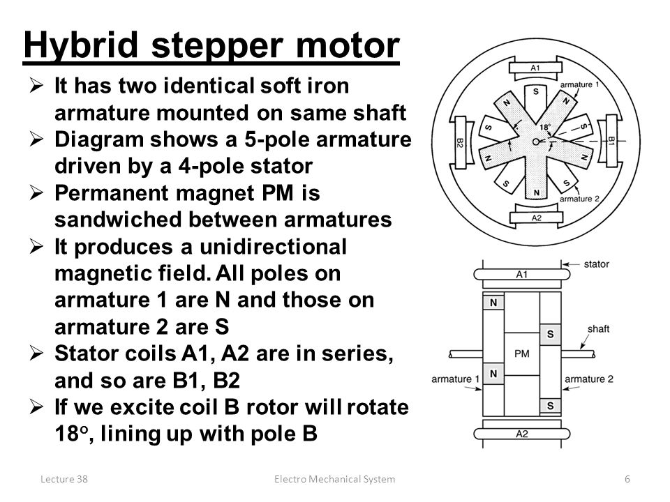 Lecture 38Electro Mechanical System6  It has two identical soft iron armature mounted on same shaft  Diagram shows a 5-pole armature driven by a 4-pole stator  Permanent magnet PM is sandwiched between armatures  It produces a unidirectional magnetic field.