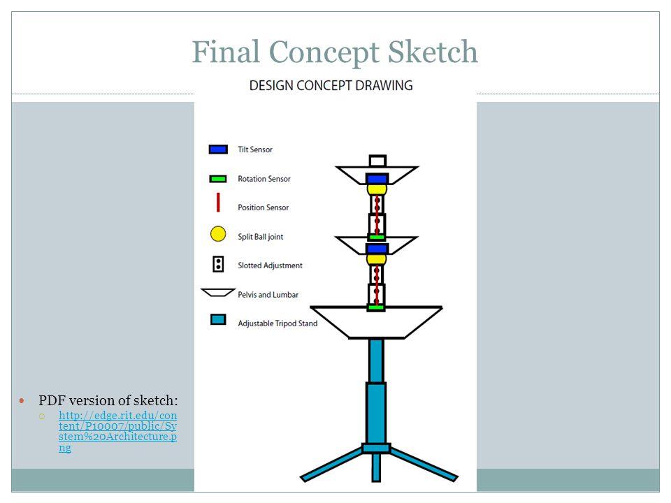 Final Concept Sketch PDF version of sketch:  http://edge.rit.edu/con tent/P10007/public/Sy stem%20Architecture.p ng http://edge.rit.edu/con tent/P100