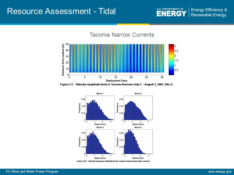 13 | Wind and Water Power Programeere.energy.gov Resource Assessment - Tidal Tacoma Narrow Currents