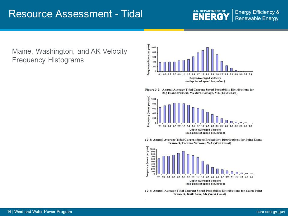 14 | Wind and Water Power Programeere.energy.gov Resource Assessment - Tidal Maine, Washington, and AK Velocity Frequency Histograms