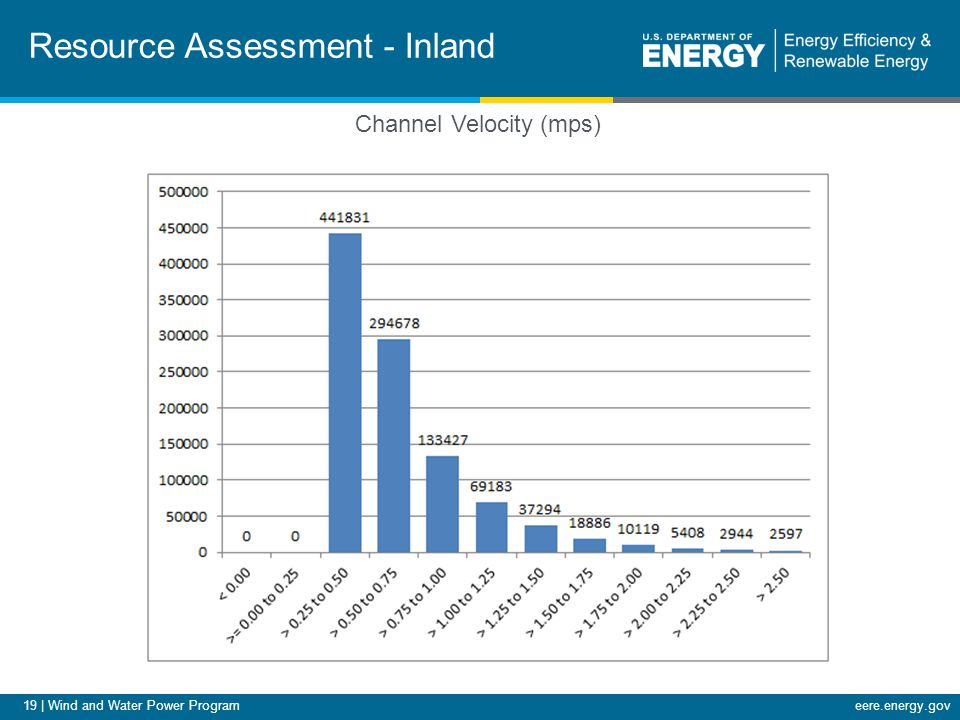 19 | Wind and Water Power Programeere.energy.gov Resource Assessment - Inland Channel Velocity (mps)