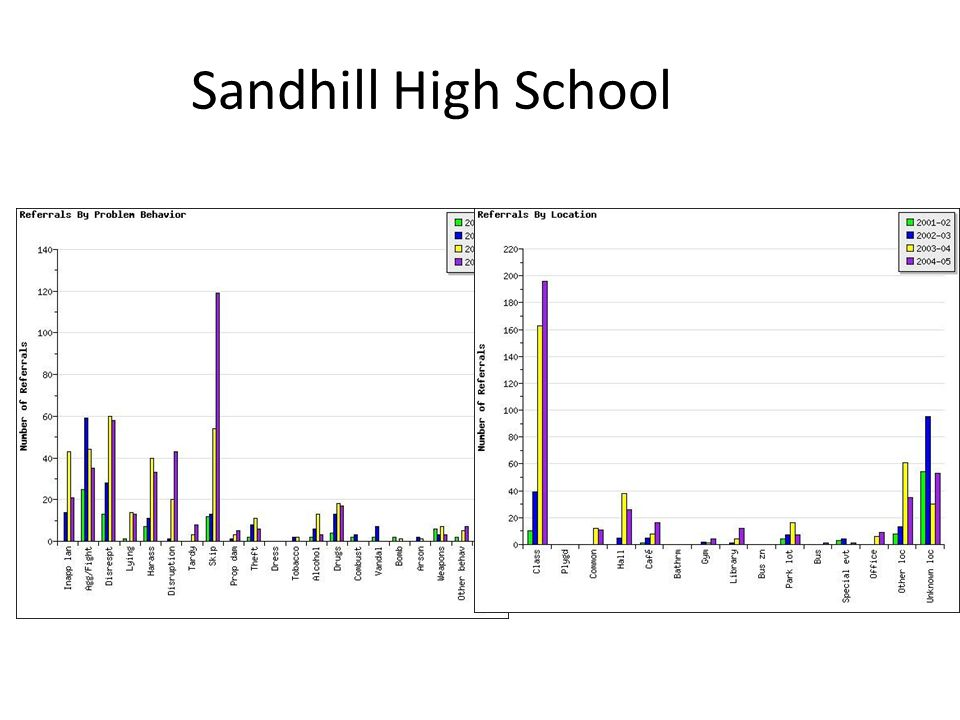 Sandhill High School