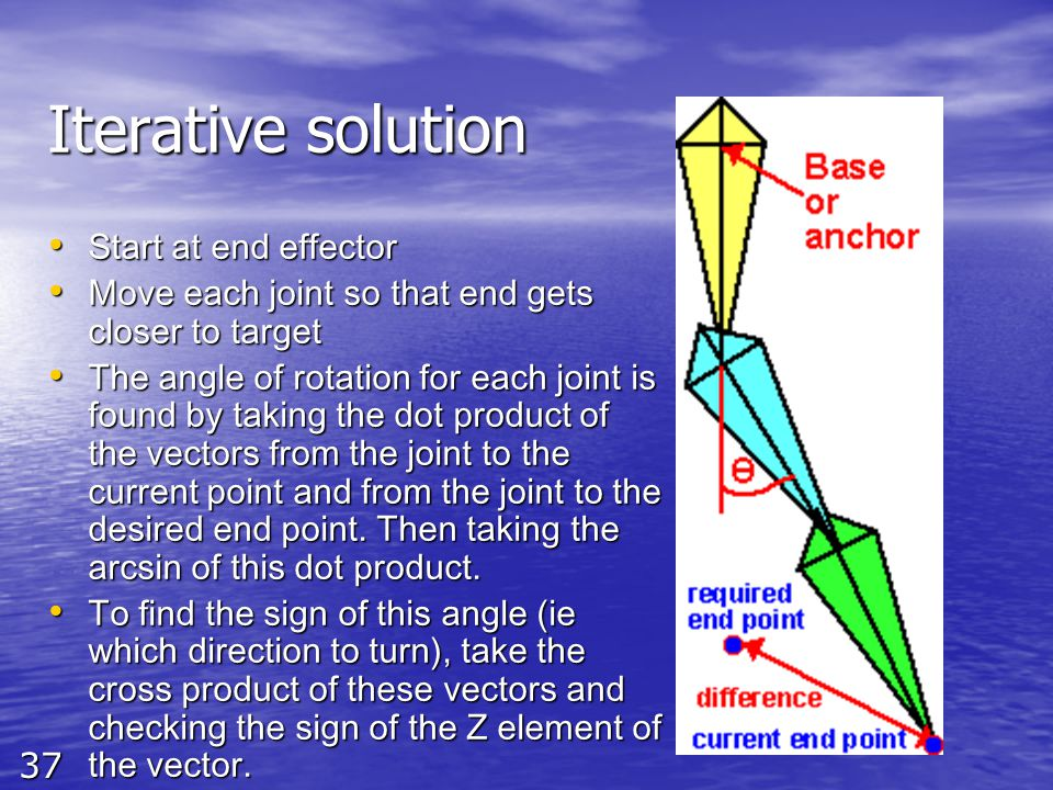 37 Iterative solution Start at end effector Start at end effector Move each joint so that end gets closer to target Move each joint so that end gets c
