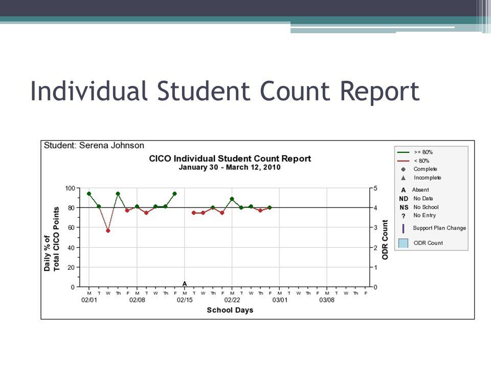 Individual Student Period Report