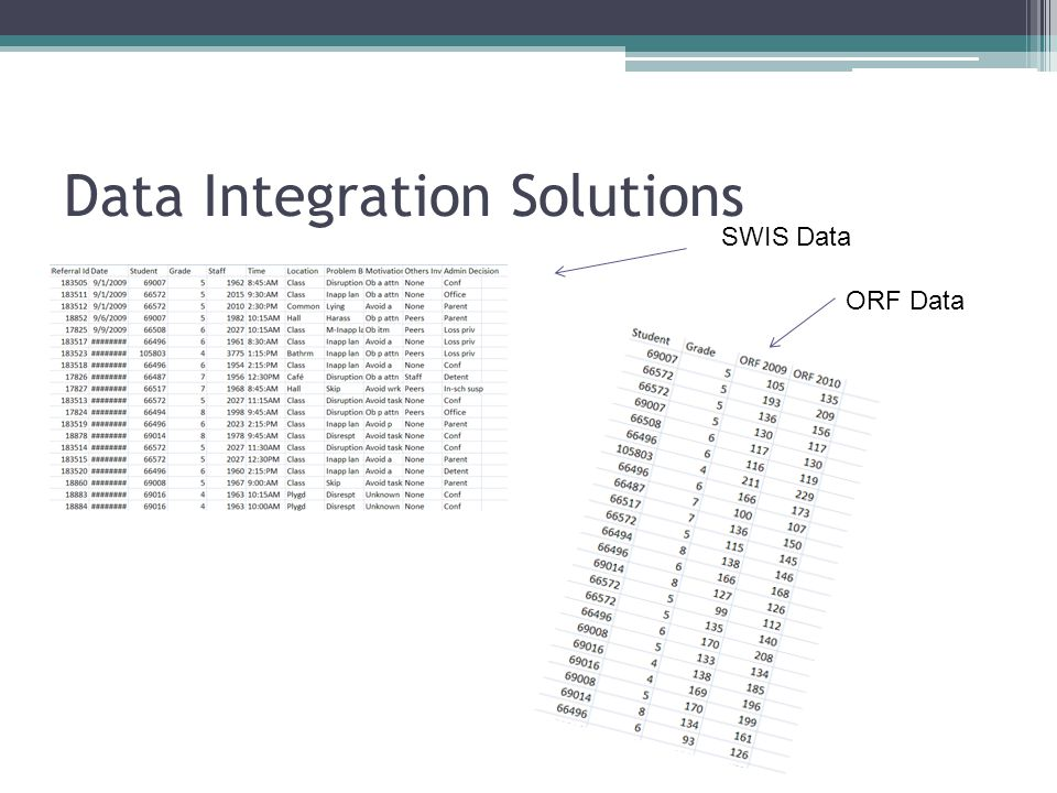 Data Integration Solutions SWIS Data ORF Data