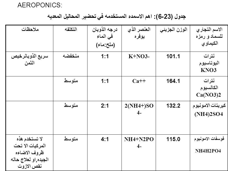 AEROPONICS: جدول (23-6): اهم الاسمده المستخدمه في تحضير المحاليل المعديه الاسم التجاري للسماد و رمزه الكيماوي الوزن الجزيئيالعنصر الذي يوفره درجه الذو