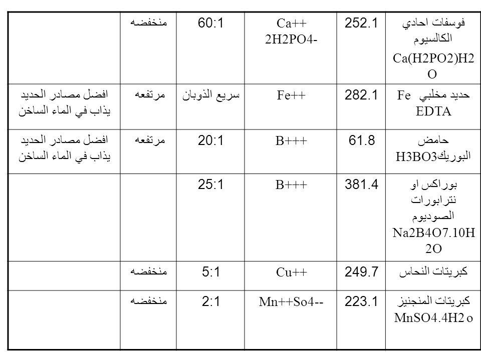 فوسفات احادي الكالسيوم Ca(H2PO2)H2 O 252.1Ca++ 2H2PO4- 60:1 منخفضه حديد مخلبي Fe EDTA 282.1Fe++ سريع الذوبانمرتفعهافضل مصادر الحديد يذاب في الماء السا