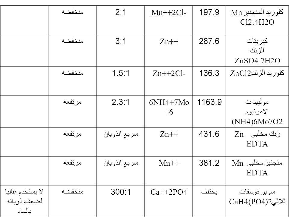 كلوريد المنجنيز Mn Cl2.4H2O 197.9Mn++2Cl-2:1 منخفضه كبريتات الزنك ZnSO4.7H2O 287.6Zn++3:1 منخفضه كلوريد الزنك ZnCl2136.3Zn++2Cl-1.5:1 منخفضه موليبدات