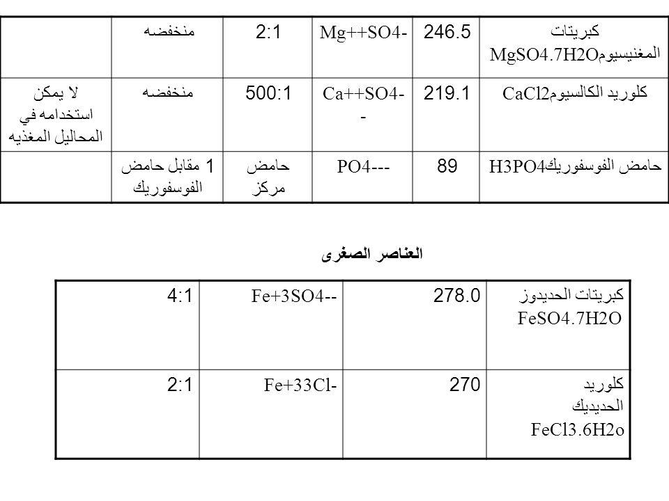 كبريتات المغنيسيوم MgSO4.7H2O 246.5Mg++SO4-2:1 منخفضه كلوريد الكالسيوم CaCl2219.1Ca++SO4- - 500:1 منخفضهلا يمكن استخدامه في المحاليل المغذيه حامض الفو