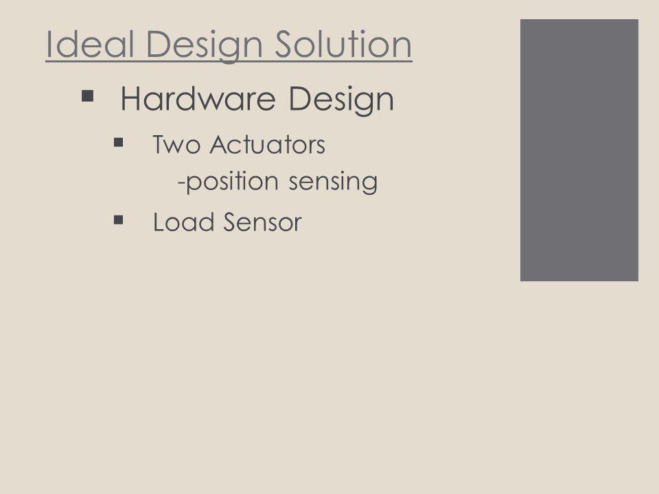 Ideal Design Solution Software Design
