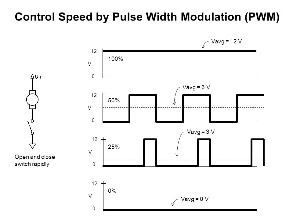 Control Speed by Pulse Width Modulation (PWM) Open and close switch rapidly V 0 12 V 0 V 0 V 0 100% 50% 25% 0% Vavg = 12 V Vavg = 6 V Vavg = 3 V Vavg = 0 V
