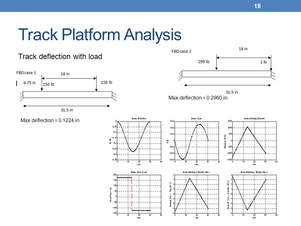 Track Platform Analysis Max deflection = 0.1224 in 18 Track deflection with load Max deflection = 0.2960 in