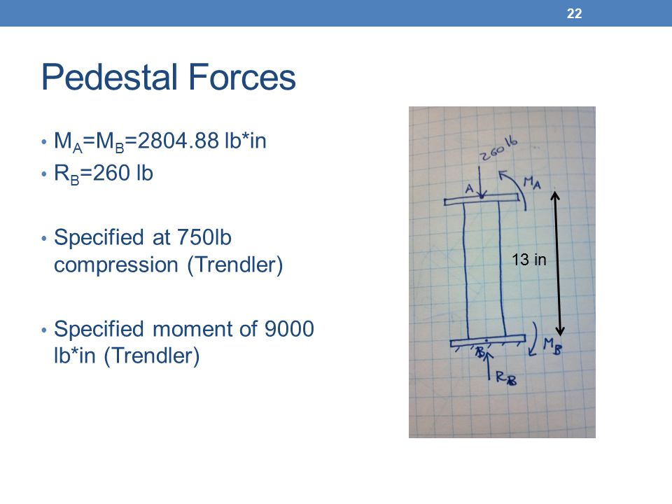 Pedestal Forces M A =M B =2804.88 lb*in R B =260 lb Specified at 750lb compression (Trendler) Specified moment of 9000 lb*in (Trendler) 22 13 in