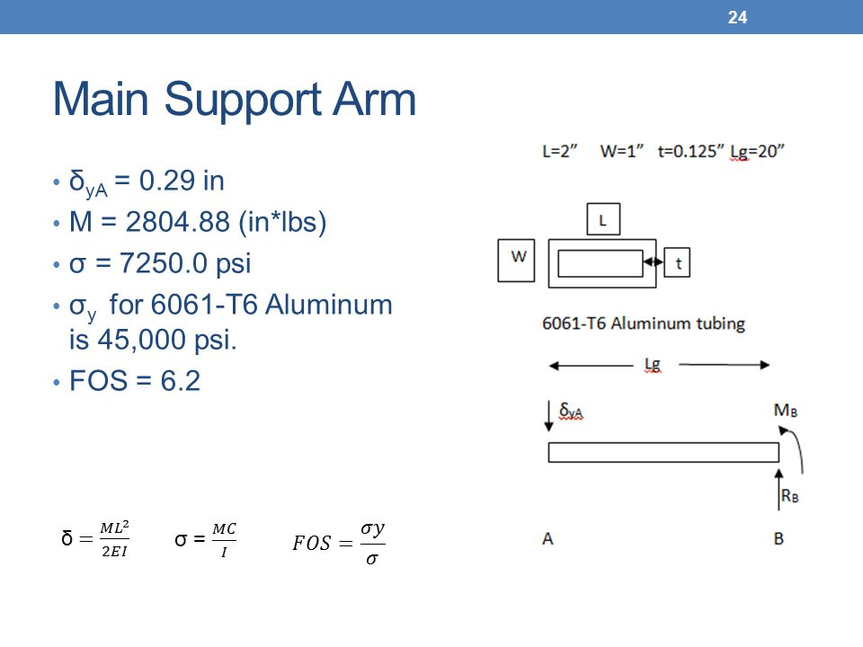 Main Support Arm δ yA = 0.29 in M = 2804.88 (in*lbs) σ = 7250.0 psi σ y for 6061-T6 Aluminum is 45,000 psi. FOS = 6.2 24