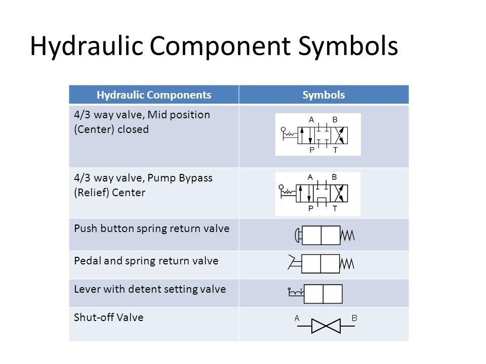 Hydraulic Component Symbols Hydraulic ComponentsSymbols 4/3 way valve, Mid position (Center) closed 4/3 way valve, Pump Bypass (Relief) Center Push bu