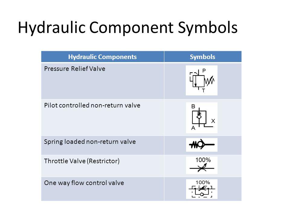 Hydraulic Component Symbols Hydraulic ComponentsSymbols Pressure Relief Valve Pilot controlled non-return valve Spring loaded non-return valve Throttl