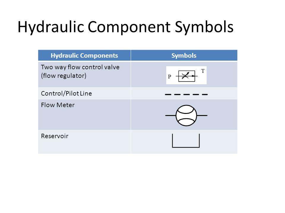 Hydraulic Component Symbols Hydraulic ComponentsSymbols Two way flow control valve (flow regulator) Control/Pilot Line Flow Meter Reservoir