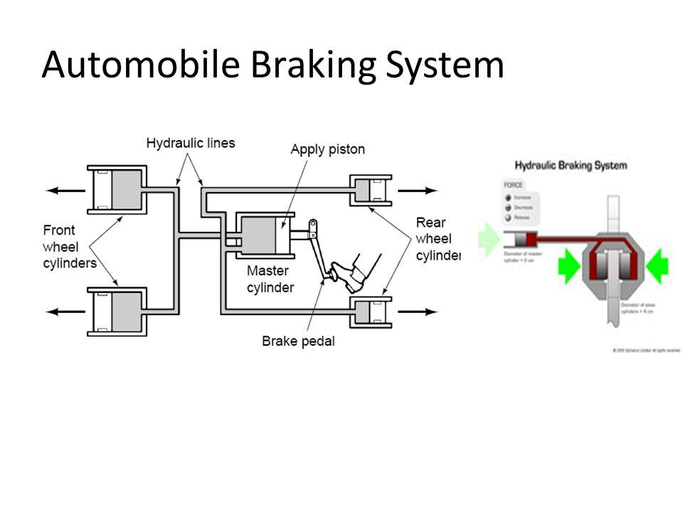 Automobile Braking System