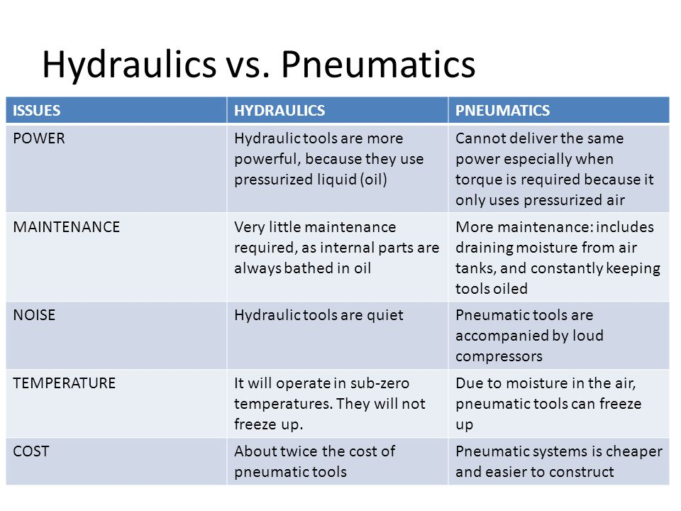 Hydraulics vs. Pneumatics ISSUESHYDRAULICSPNEUMATICS POWERHydraulic tools are more powerful, because they use pressurized liquid (oil) Cannot deliver